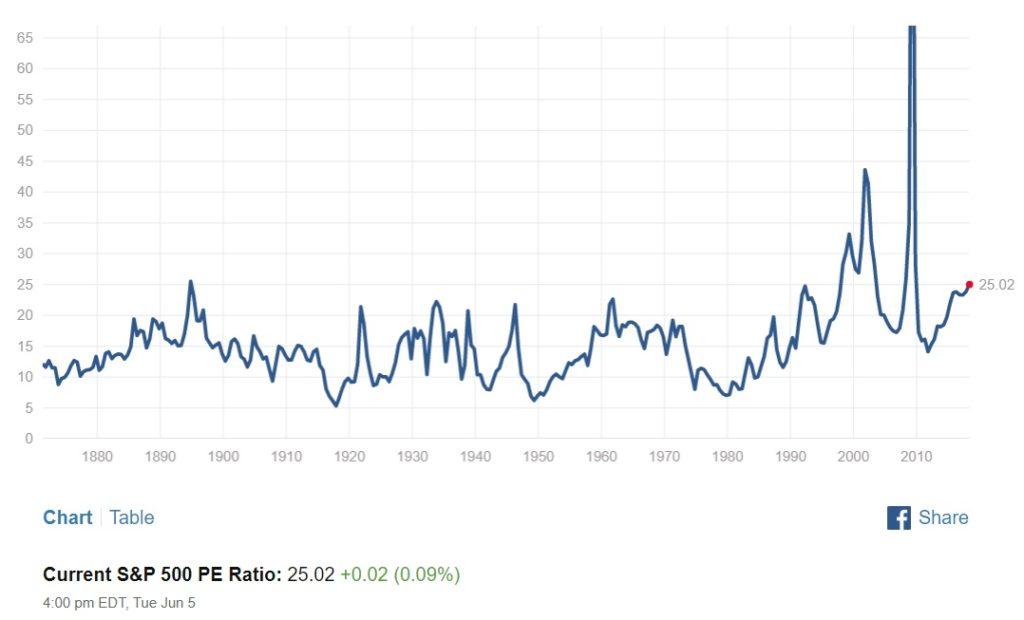 Коэффициент P/E индекса S&P500 (источник: www.multpl.com)