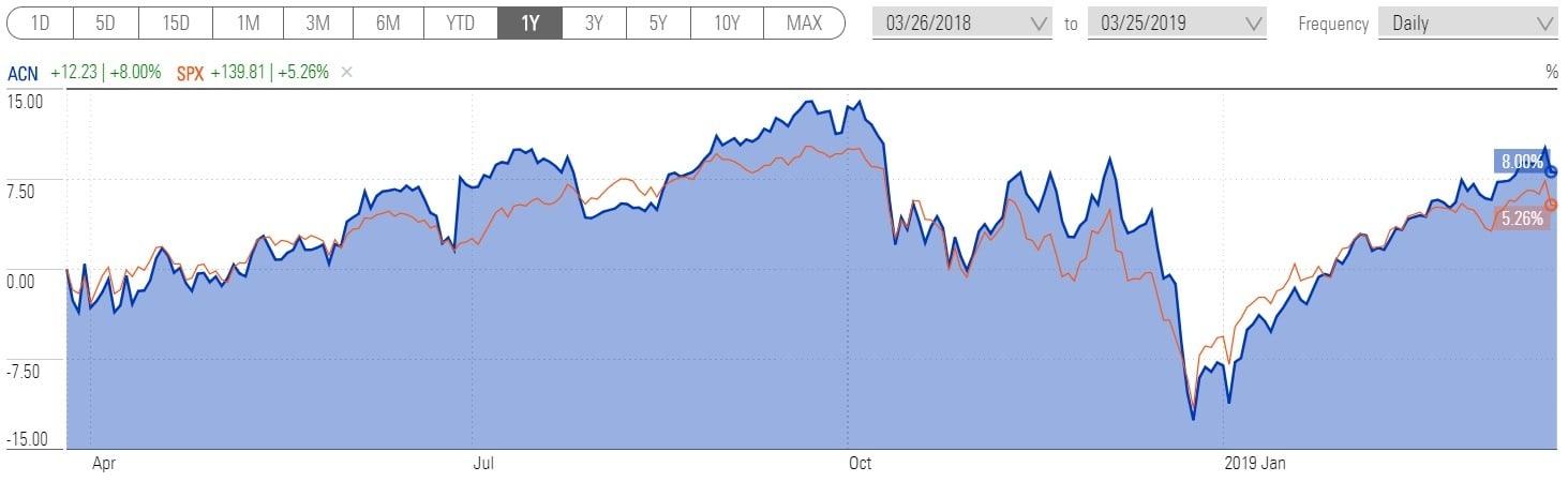 График доходности акции Accenture за 1 год