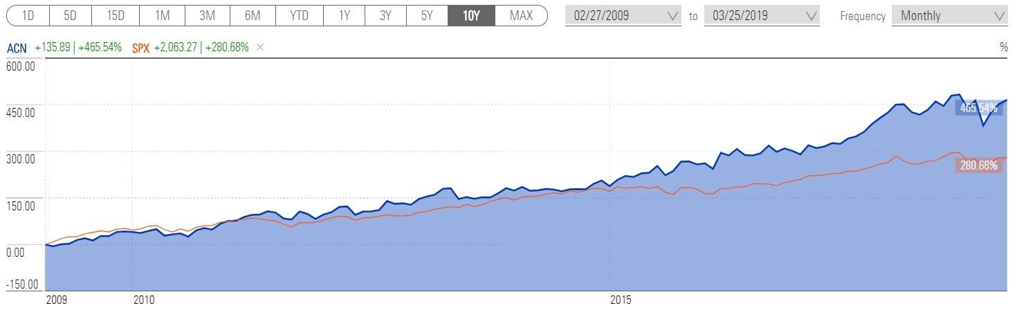 График доходности акции Accenture за 10 лет