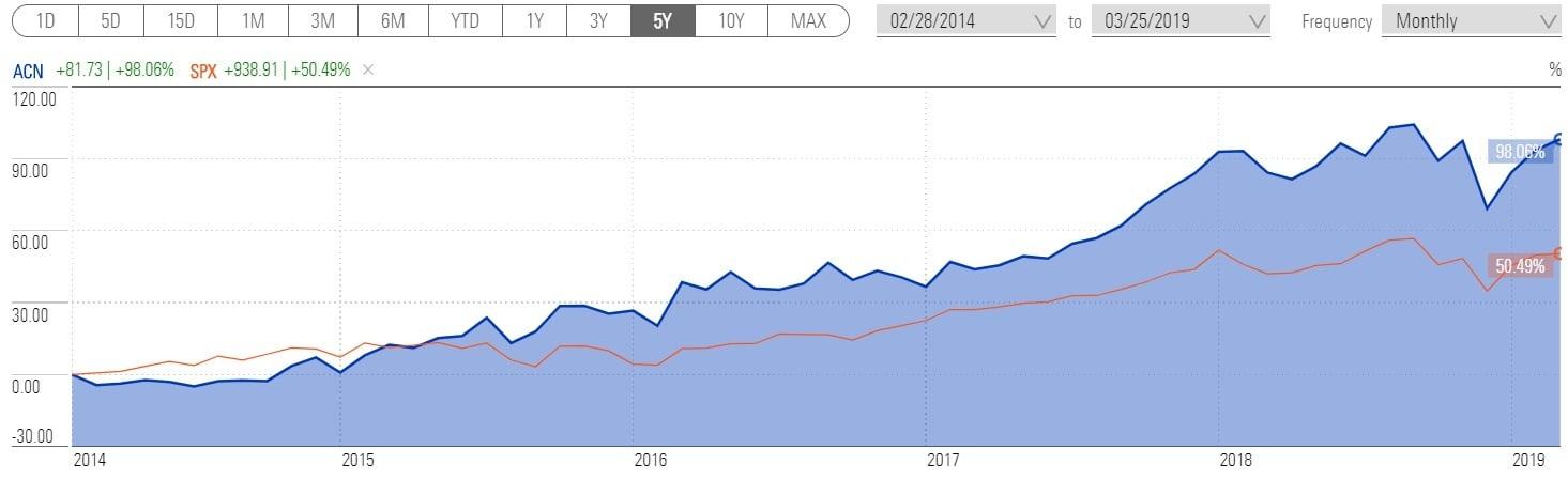 График доходности акции Accenture за 5 лет