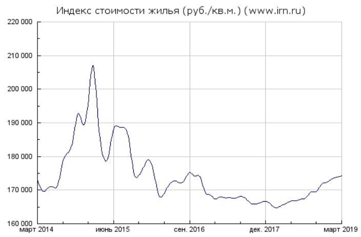 Orishak Capital | Стоимость недвижимости в Москве в рублях