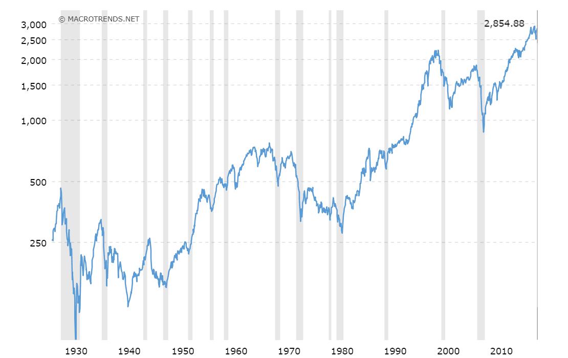Orishak Capital | Историческая доходность S&P 500