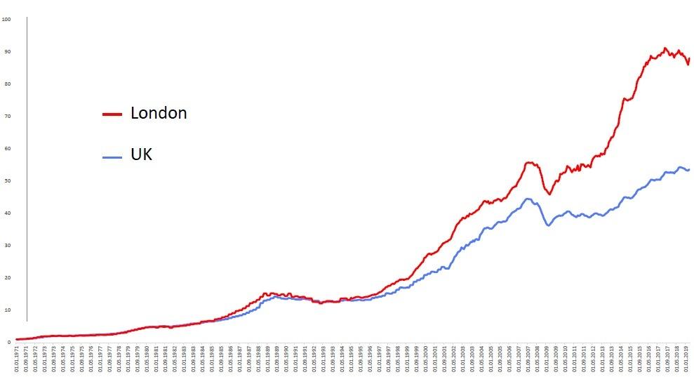 Индекс цен на недвижимость Великобритании