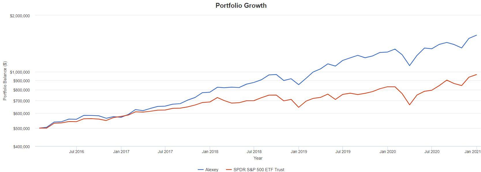 Кейс: портфельные инвестиции в акции США