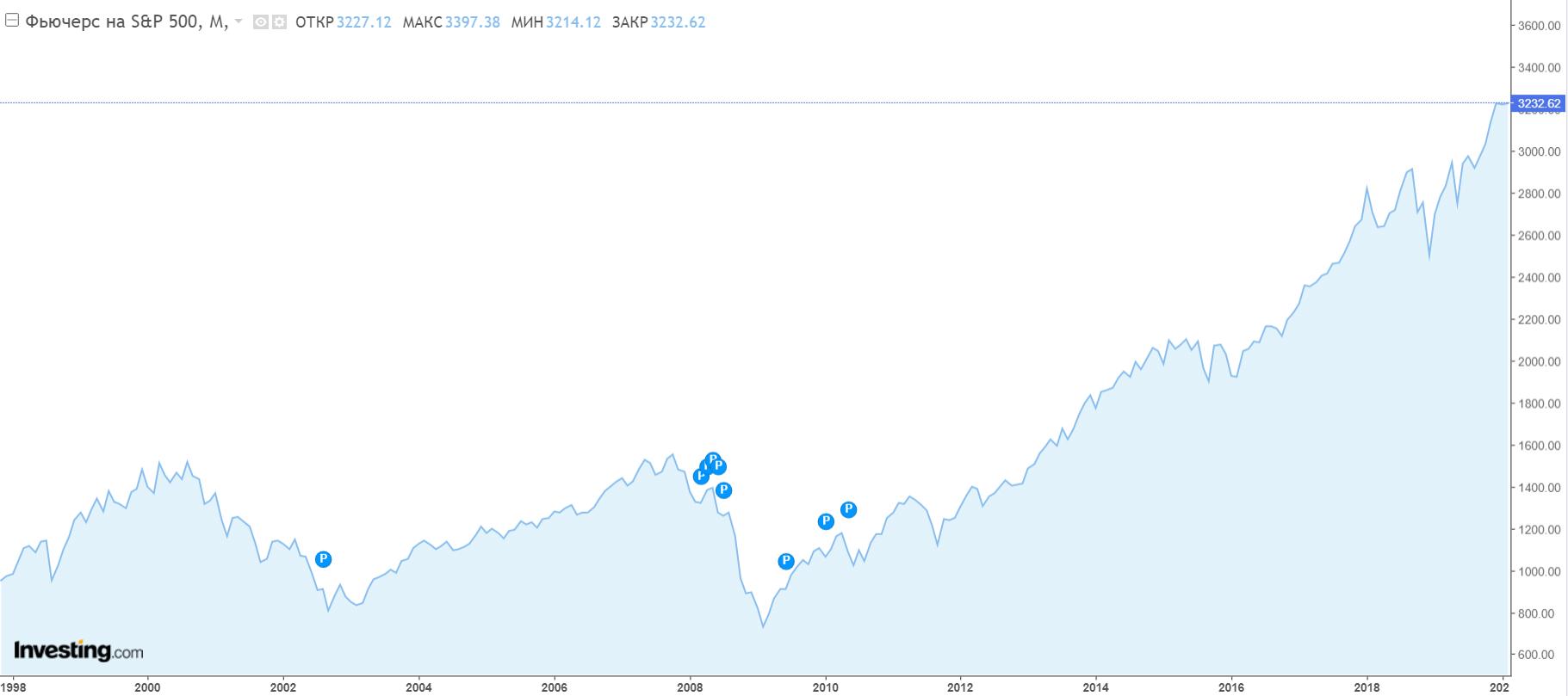 Изменение индекса S&P500