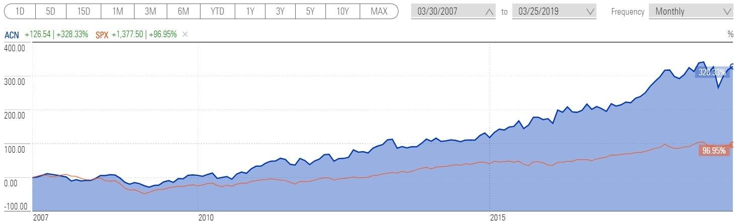 График доходности акции Accenture за 12 лет