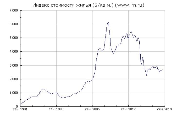 Orishak Capital | Цены на недвижимость в Москве с 1992 года