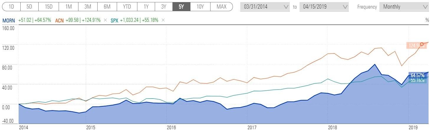 График доходности Morningstar, Accenture и S&P 500