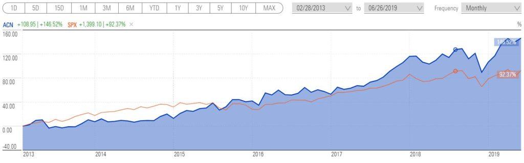 Динамика роста акций Accenture