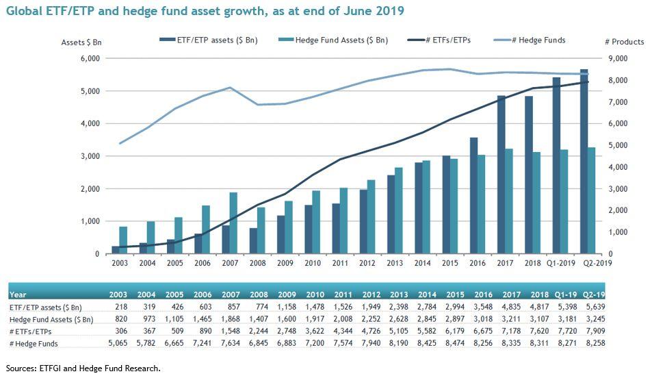 Рост активов в биржевых фондах ETF и хедж-фондах