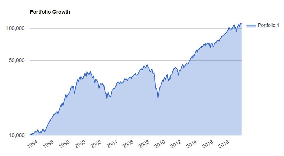 Баффет рекомендует: биржевые фонды ETF для пассивных инвесторов