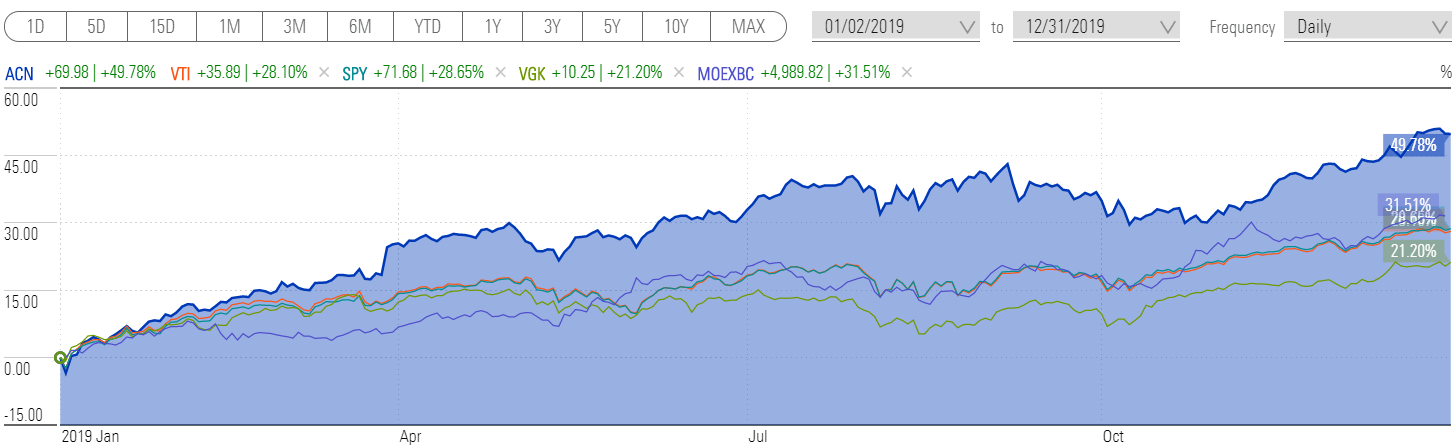 Какую доходность принесли инвестиции в 2019 году